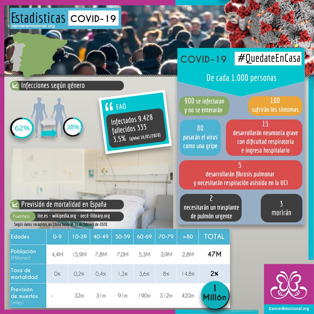 infografia estadisticas COVID-19 coronavirus españa