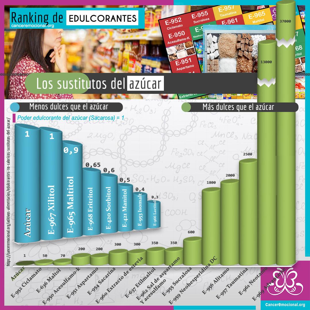 Infografia Ranking de edulcorantes no caloricos